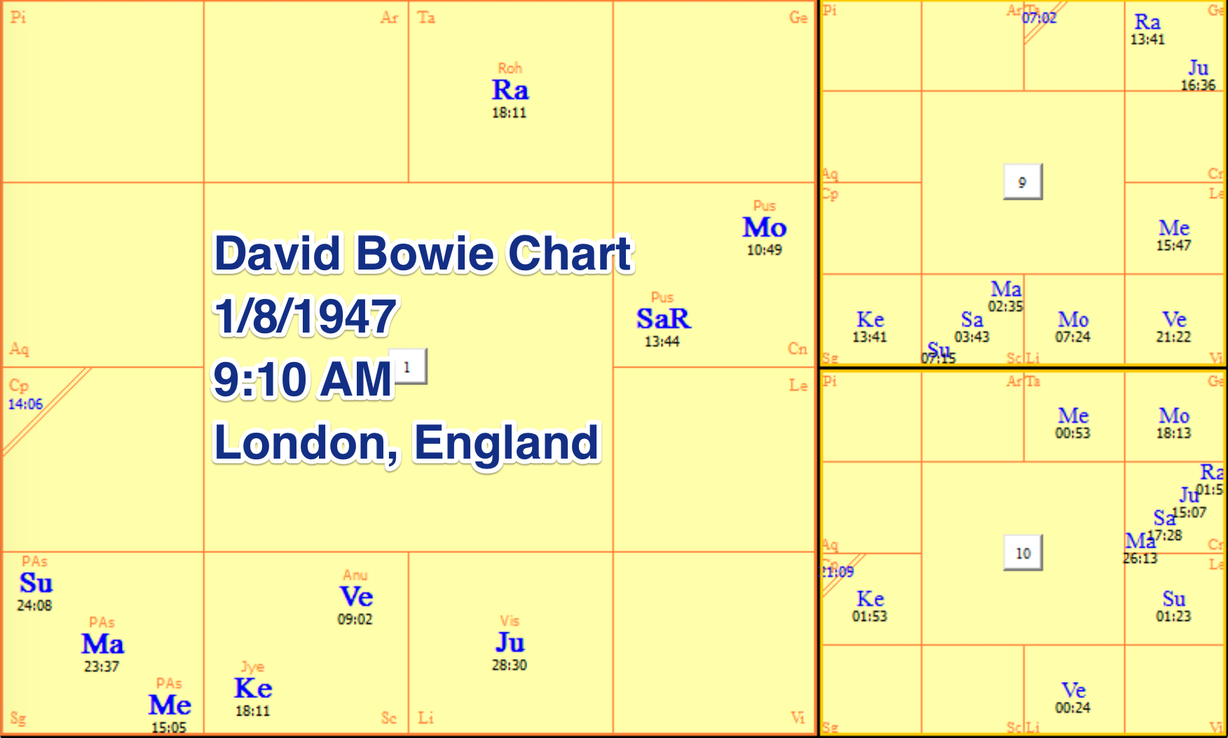 Vedic birth chart interpretation gallery chart design ideas calculate birth chart vedic gallery free any chart examples vedic astrology david bowie case study vedic nvjuhfo Images