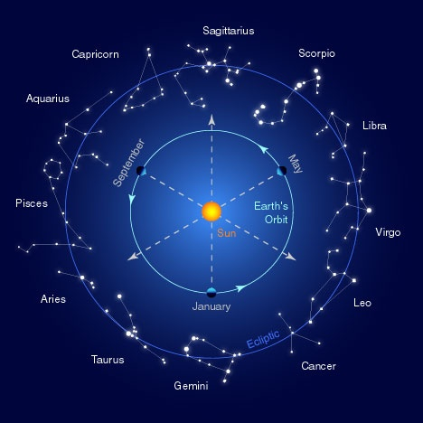 Astronomy And Astrology Of Retrograde And Combustion Vedic Art And